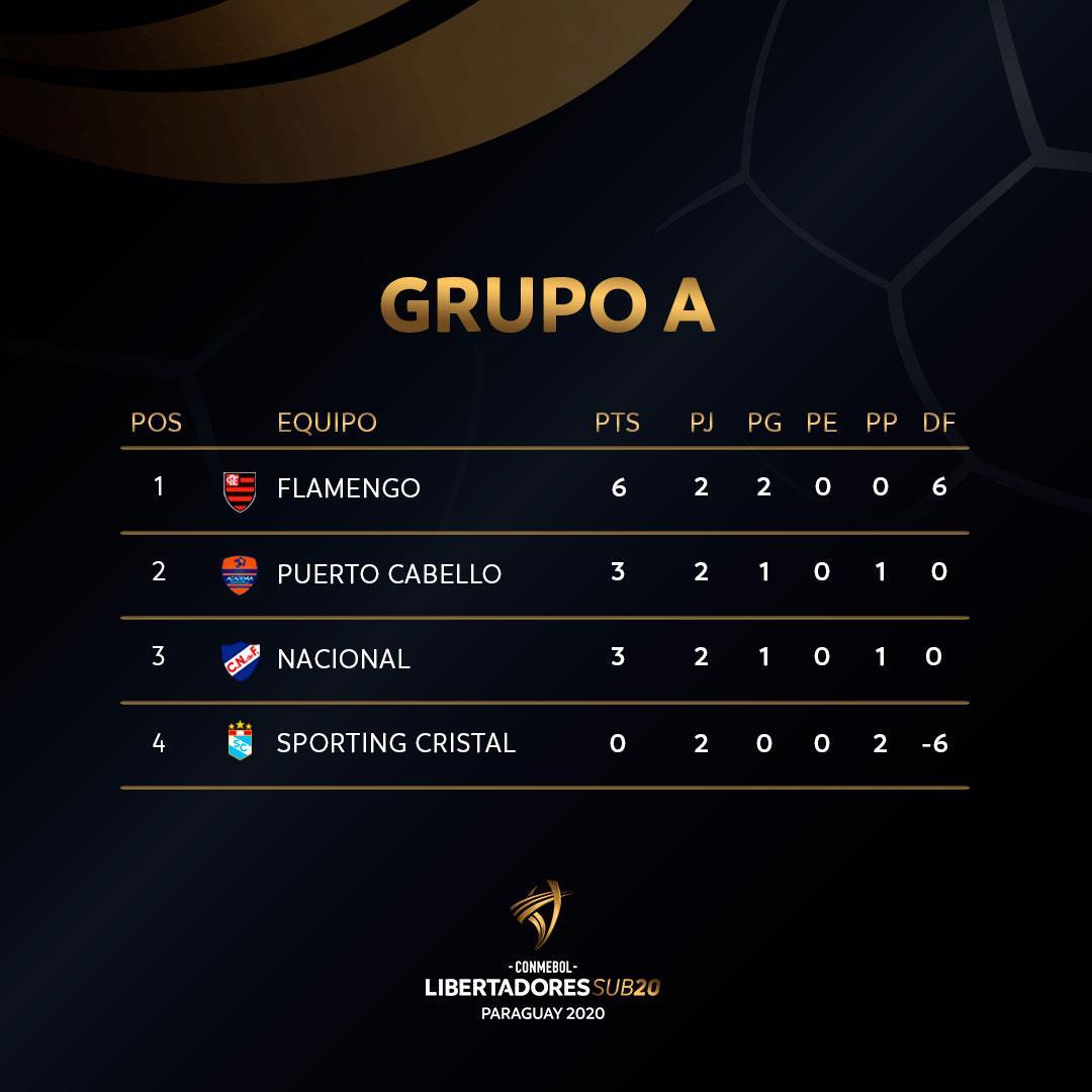 Sporting Cristal de reservas (Foto: Facebook del club)