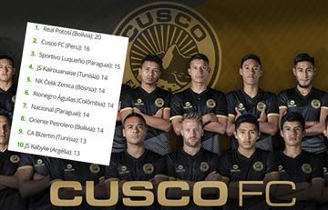 Cusco FC y el segundo lugar a nivel internacional en un ranking particular