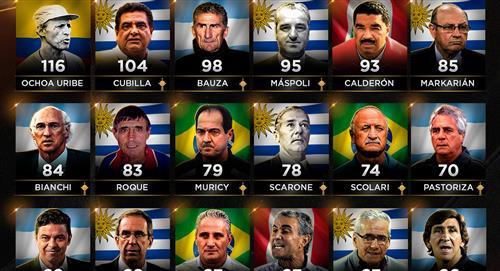 Copa Libertadores: Marcos Calderón y Juan Carlos Oblitas en el Top de DTs que más partidos dirigieron
