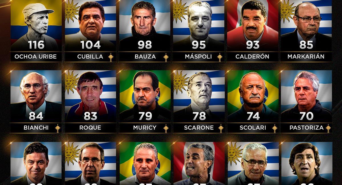 Top de DTs con más partidos dirigidos en Copa Libertadores. Foto: Conmebol Libertadores