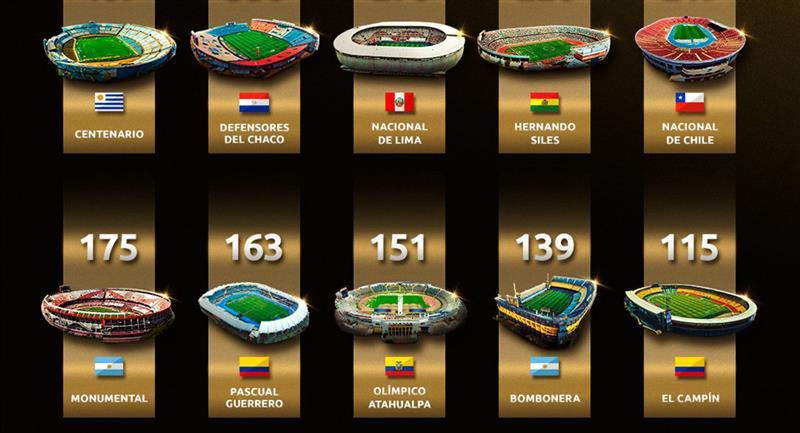 Conoce los estadios donde más se jugaron partidos de Libertadores. Foto: Conmebol
