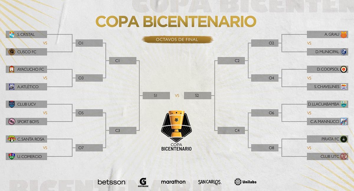 Octavos de final de la Copa Bicentenario. Foto: Twitter @LigaFutProf