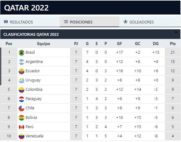 Eliminatorias Qatar 2022: tabla de posiciones y resultados de la fecha 9 de las Clasificatorias en la Conmebol
