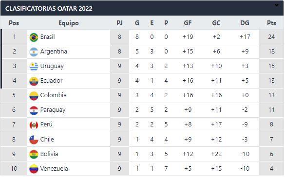 Tabla de las Eliminatorias Conmebol a Qatar 2022. Foto: Interlatin Interlatin Captura Futbolperuano.com